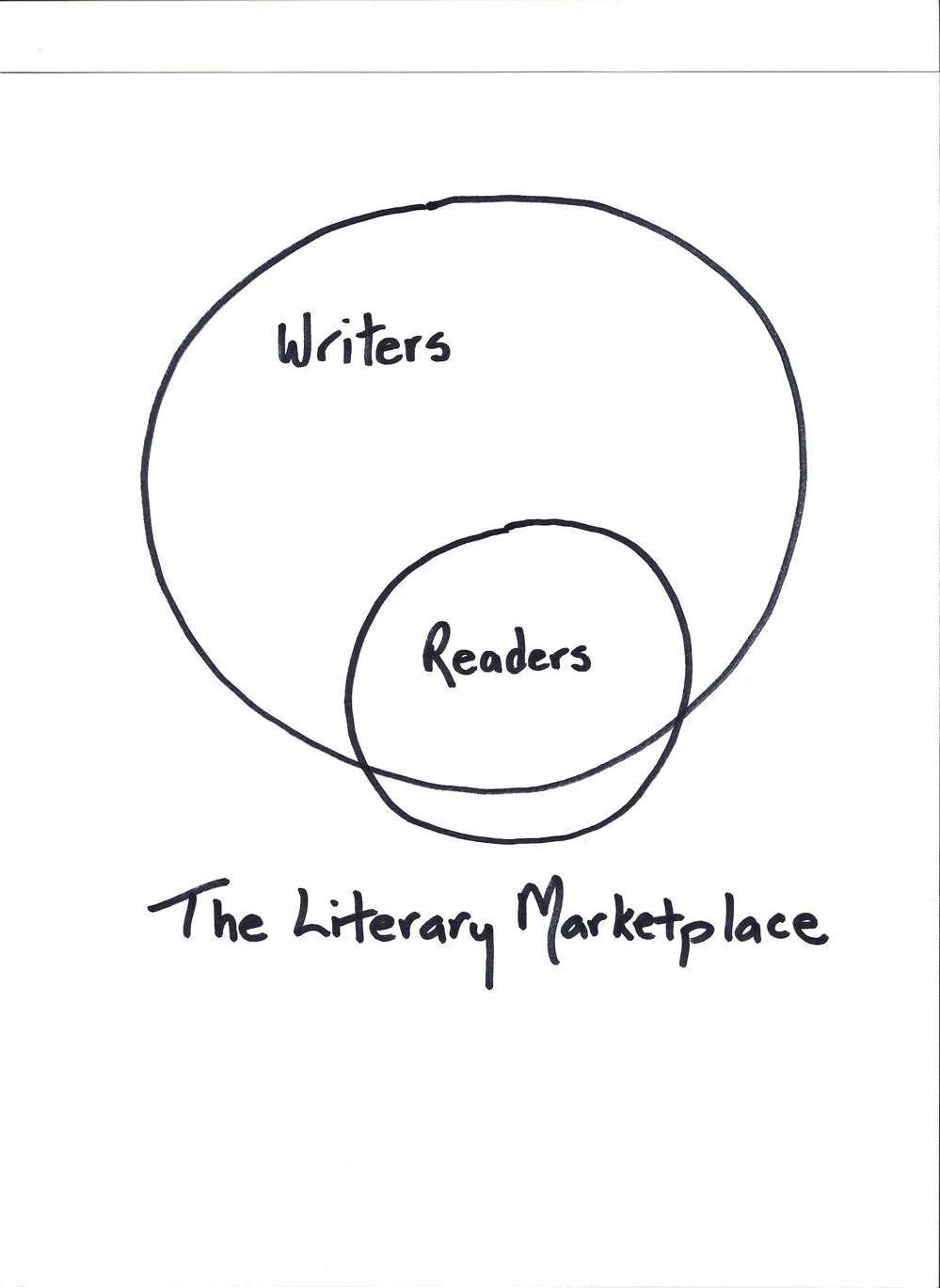 Writers, Readers, Literature, Publishing